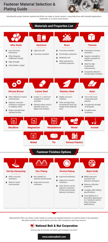 Fastener Material Selection Guide Infographic